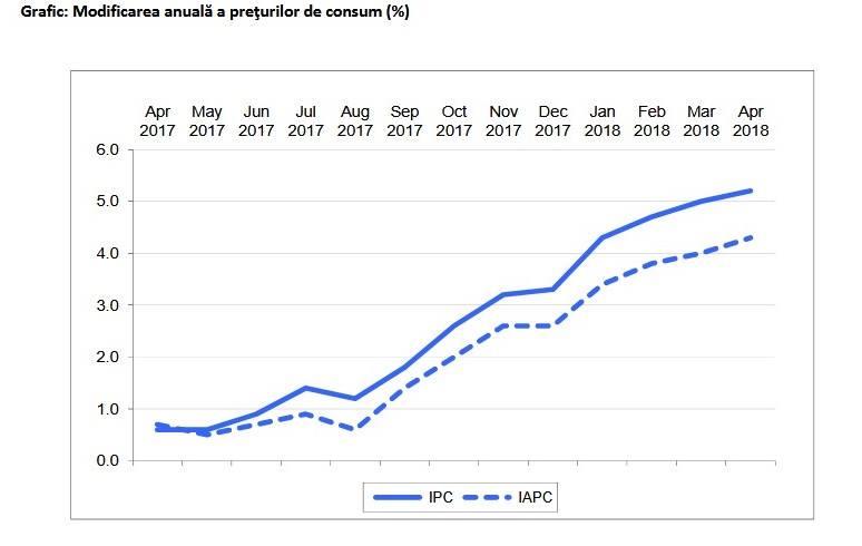 grafic inflatie