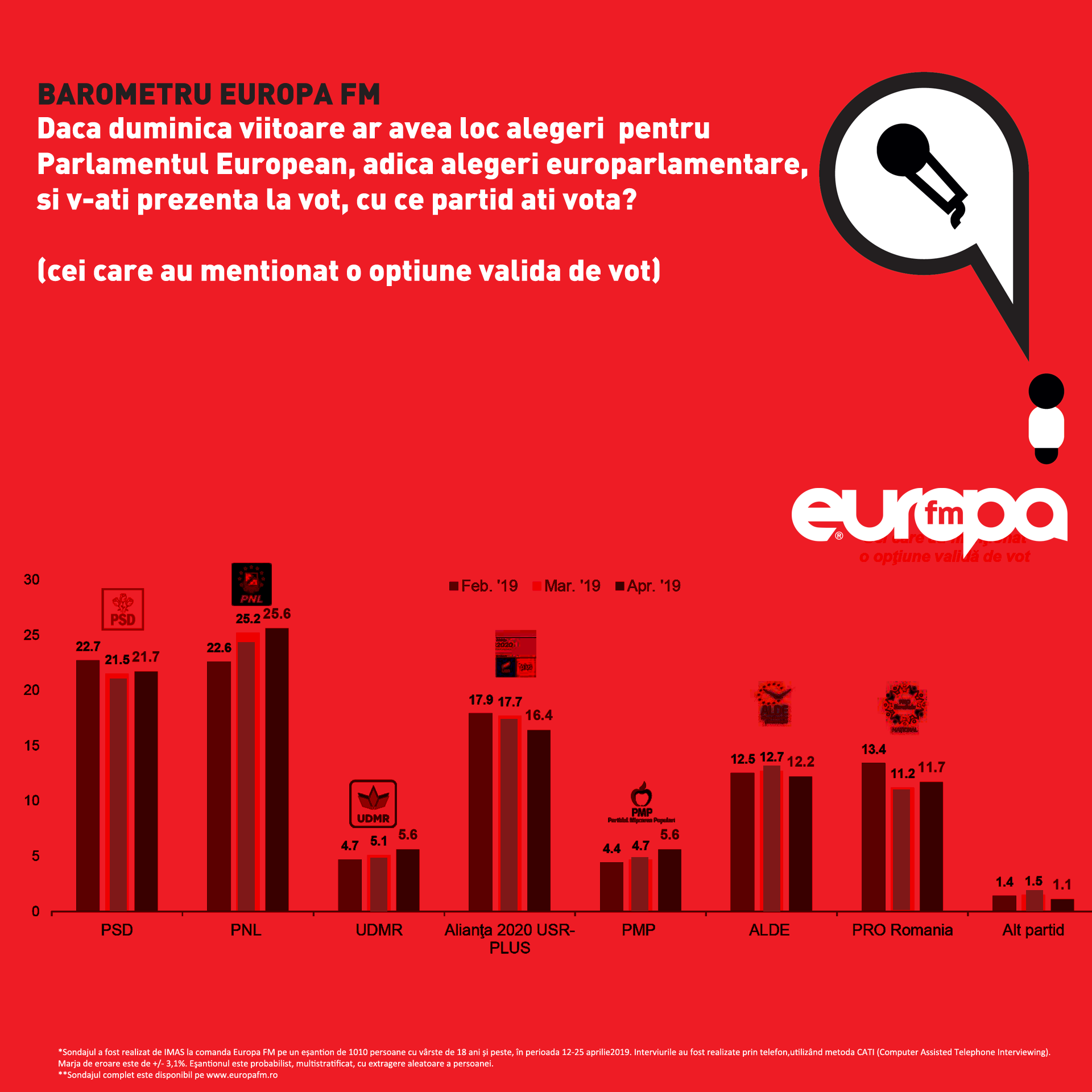 sondaj alegeri europarlamentare
